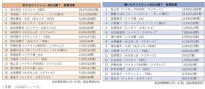 J-CASTニュースが調べた嫌いなアナウンサーランキングで斎藤ちひろアナウンサーが2位!