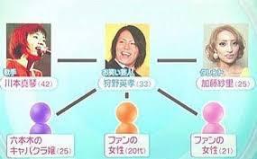 狩野英孝の浮気相手・8股の相手!