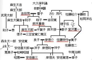 鈴木俊一財務大臣の家系図