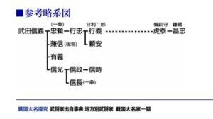 甘利明の先祖が武田信玄である家系図